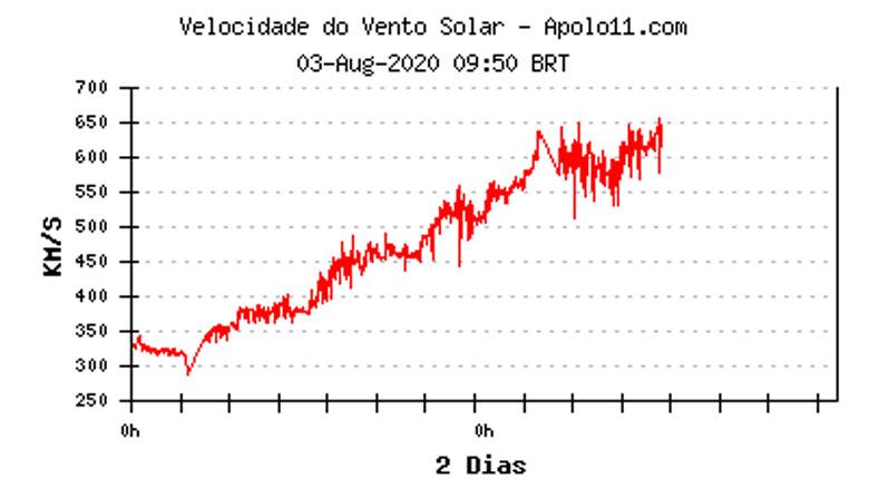 Registro do aumento do vento solar devido à presença de um buraco coronal faceado em direção à Terra.