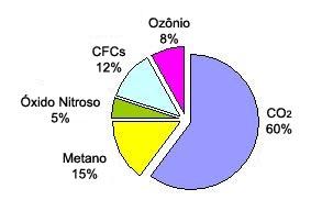 Proporção de gases do efeito estufa