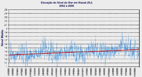 Gráfico de elevação do Nível do Mar em Macaé, RJ