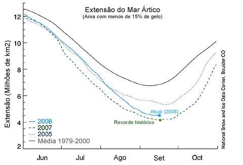 Gráfico: Diminuição da camada de gelo