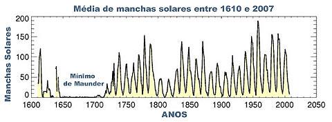 [Imagem: media_de_manchas_solares.jpg]