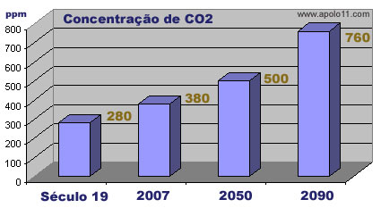 Concentração estimada de dióxido de carbono nos próximos anos