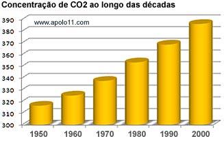 Concentração de dióxido de carbono ao longo das décadas