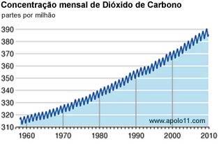 Concentração de CO2 ao longo das décadas