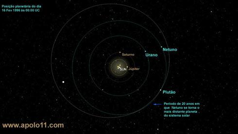 Órbita de Plutão e Netuno